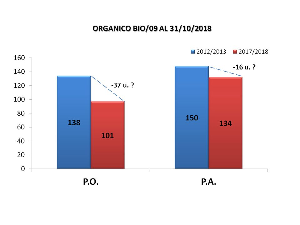 -37 u. ORGANICO BIO/09 AL 31/10/2018