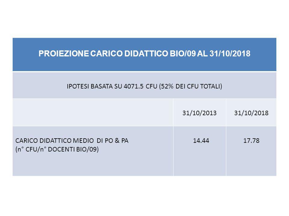PROIEZIONE CARICO DIDATTICO BIO/09 AL 31/10/2018 IPOTESI BASATA SU 4071.5 CFU (52% DEI CFU TOTALI) 31/10/201331/10/2018 CARICO DIDATTICO MEDIO DI PO & PA (n° CFU/n° DOCENTI BIO/09) 14.4417.78