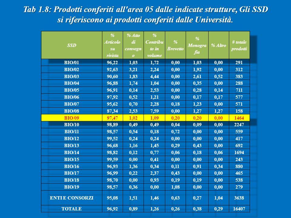 Tab 1.8: Prodotti conferiti all area 05 dalle indicate strutture, Gli SSD si riferiscono ai prodotti conferiti dalle Università.