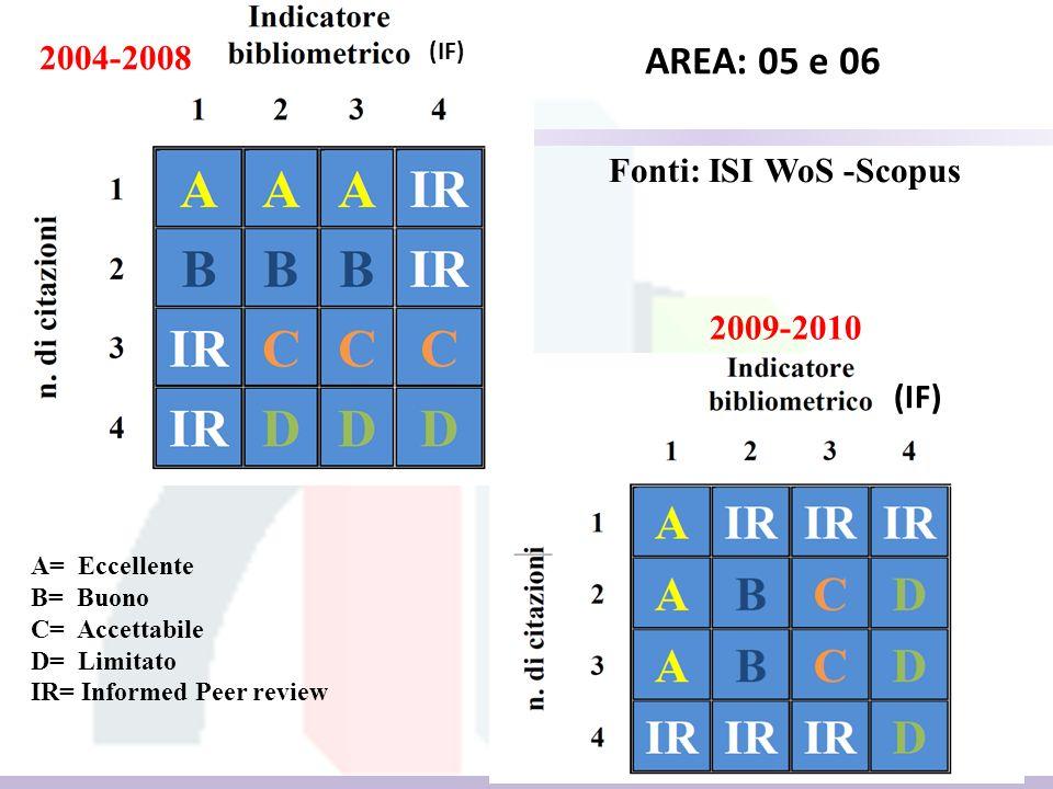 2004-2008 2009-2010 AREA: 05 e 06 (IF) A= Eccellente B= Buono C= Accettabile D= Limitato IR= Informed Peer review Fonti: ISI WoS -Scopus