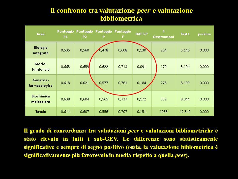 Il grado di concordanza tra valutazioni peer e valutazioni bibliometriche è stato elevato in tutti i sub-GEV.