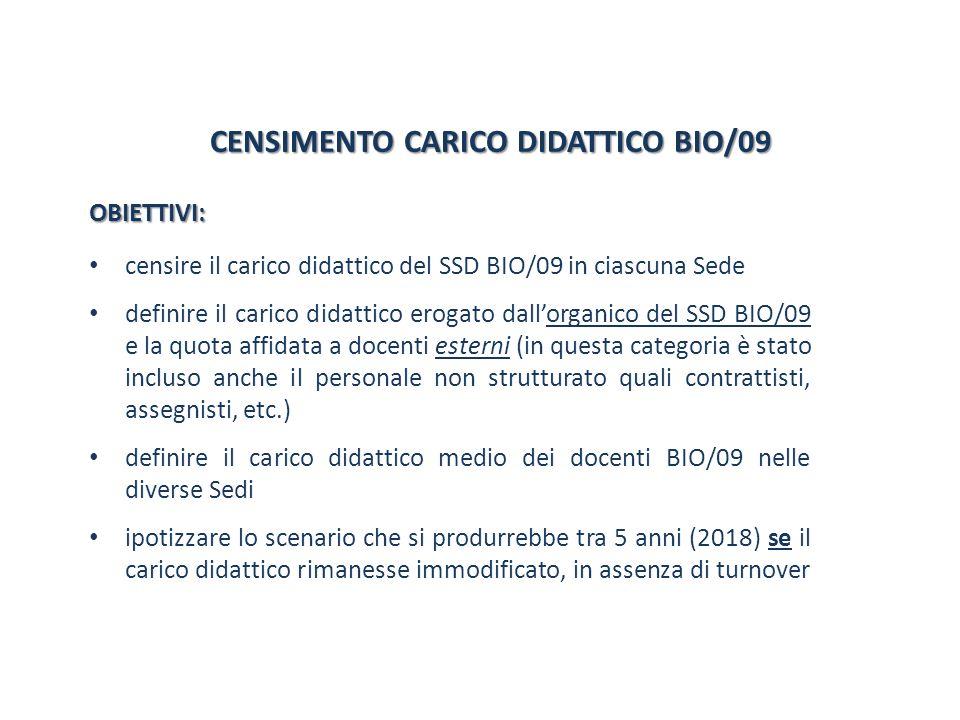 CENSIMENTO CARICO DIDATTICO BIO/09 CENSIMENTO CARICO DIDATTICO BIO/09 OBIETTIVI: censire il carico didattico del SSD BIO/09 in ciascuna Sede definire