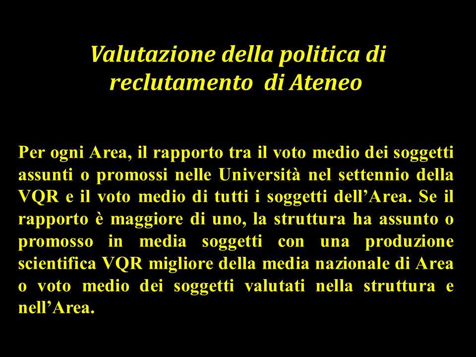Valutazione della politica di reclutamento di Ateneo Per ogni Area, il rapporto tra il voto medio dei soggetti assunti o promossi nelle Università nel settennio della VQR e il voto medio di tutti i soggetti dellArea.