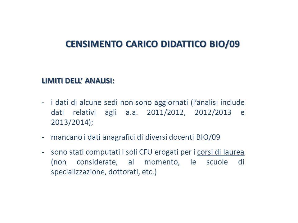 CENSIMENTO CARICO DIDATTICO BIO/09 CENSIMENTO CARICO DIDATTICO BIO/09 LIMITI DELL ANALISI: -i dati di alcune sedi non sono aggiornati (lanalisi include dati relativi agli a.a.
