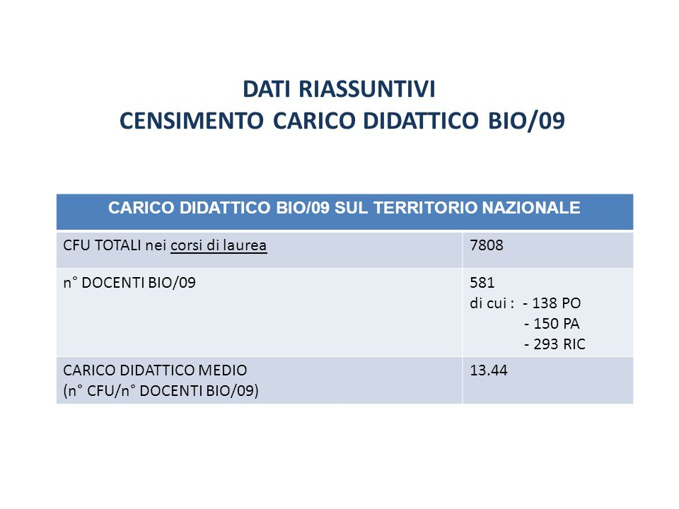 DATI RIASSUNTIVI CENSIMENTO CARICO DIDATTICO BIO/09 CARICO DIDATTICO BIO/09 SUL TERRITORIO NAZIONALE CFU TOTALI nei corsi di laurea7808 n° DOCENTI BIO/09581 di cui : - 138 PO - 150 PA - 293 RIC CARICO DIDATTICO MEDIO (n° CFU/n° DOCENTI BIO/09) 13.44