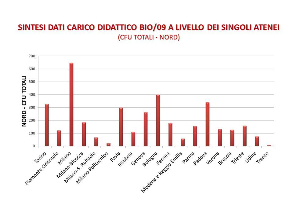 SINTESI DATI CARICO DIDATTICO BIO/09 A LIVELLO DEI SINGOLI ATENEI (CFU TOTALI - NORD)