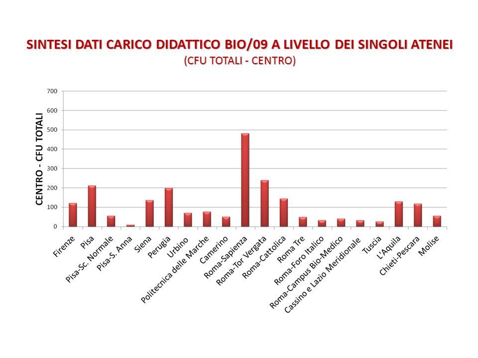SINTESI DATI CARICO DIDATTICO BIO/09 A LIVELLO DEI SINGOLI ATENEI (CFU TOTALI - CENTRO)