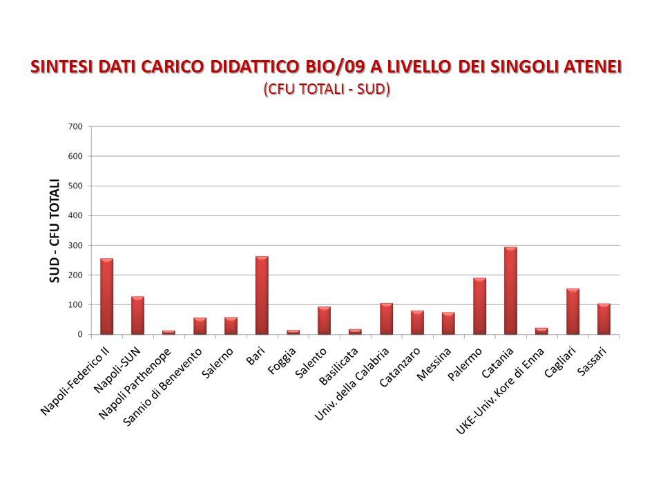 SINTESI DATI CARICO DIDATTICO BIO/09 A LIVELLO DEI SINGOLI ATENEI (CFU TOTALI - SUD)