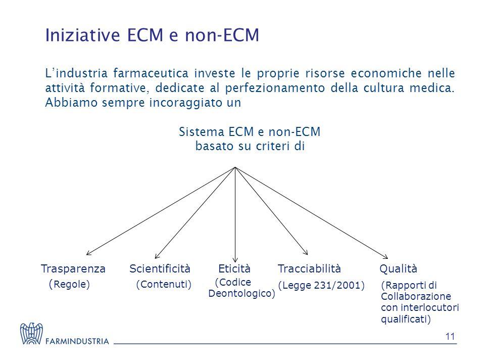 Iniziative ECM e non-ECM Lindustria farmaceutica investe le proprie risorse economiche nelle attività formative, dedicate al perfezionamento della cul