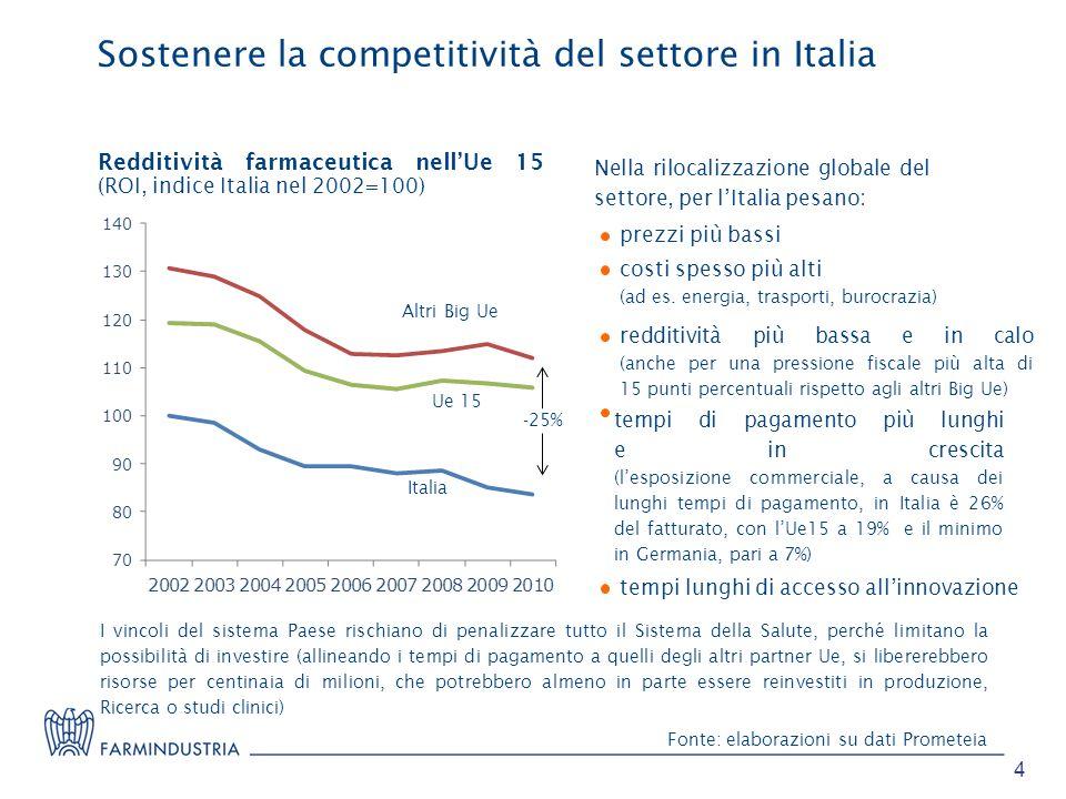 Sostenere la competitività del settore in Italia Redditività farmaceutica nellUe 15 (ROI, indice Italia nel 2002=100) Nella rilocalizzazione globale d