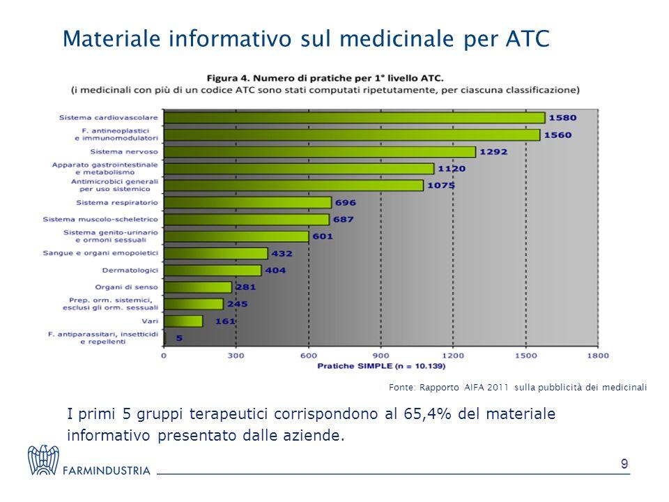 Fonte: Rapporto AIFA 2011 sulla pubblicità dei medicinali Materiale informativo sul medicinale per ATC I primi 5 gruppi terapeutici corrispondono al 6