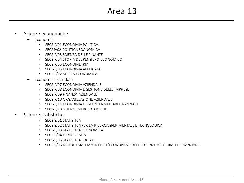 Area 13 Scienze economiche – Economia SECS-P/01 ECONOMIA POLITICA SECS P/02 POLITICA ECONOMICA SECS-P/03 SCIENZA DELLE FINANZE SECS-P/04 STORIA DEL PENSIERO ECONOMICO SECS-P/05 ECONOMETRIA SECS-P/06 ECONOMIA APPLICATA SECS-P/12 STORIA ECONOMICA – Economia aziendale SECS-P/07 ECONOMIA AZIENDALE SECS-P/08 ECONOMIA E GESTIONE DELLE IMPRESE SECS-P/09 FINANZA AZIENDALE SECS-P/10 ORGANIZZAZIONE AZIENDALE SECS-P/11 ECONOMIA DEGLI INTERMEDIARI FINANZIARI SECS-P/13 SCIENZE MERCEOLOGICHE Scienze statistiche SECS-S/01 STATISTICA SECS-S/02 STATISTICA PER LA RICERCA SPERIMENTALE E TECNOLOGICA SECS-S/03 STATISTICA ECONOMICA SECS-S/04 DEMOGRAFIA SECS-S/05 STATISTICA SOCIALE SECS-S/06 METODI MATEMATICI DELL ECONOMIA E DELLE SCIENZE ATTUARIALI E FINANZIARIE Aidea, Assessment Area 13