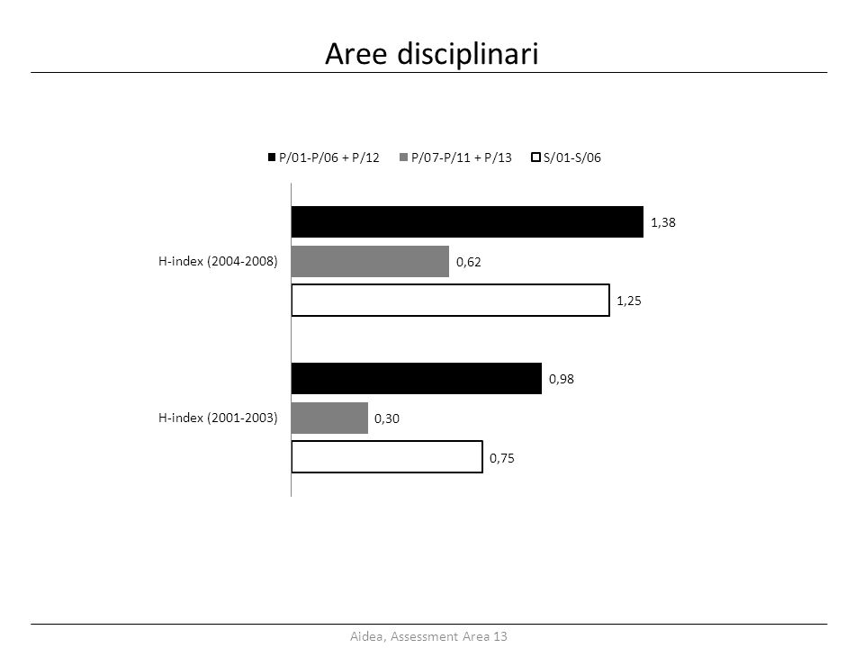 Aree disciplinari Aidea, Assessment Area 13