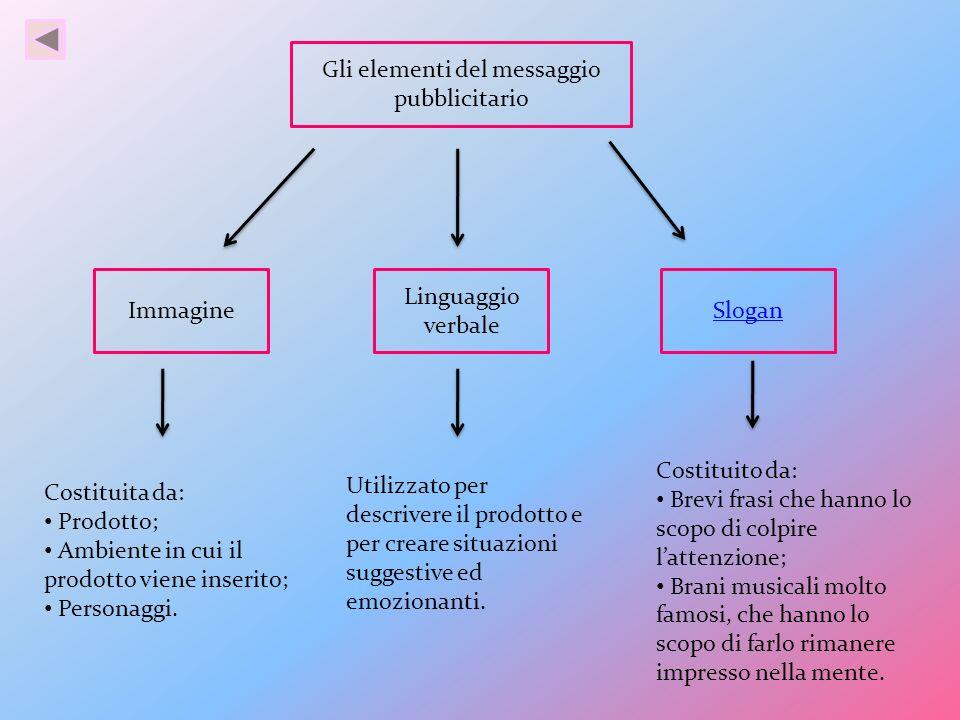 Immagine Linguaggio verbale Slogan Gli elementi del messaggio pubblicitario Utilizzato per descrivere il prodotto e per creare situazioni suggestive e