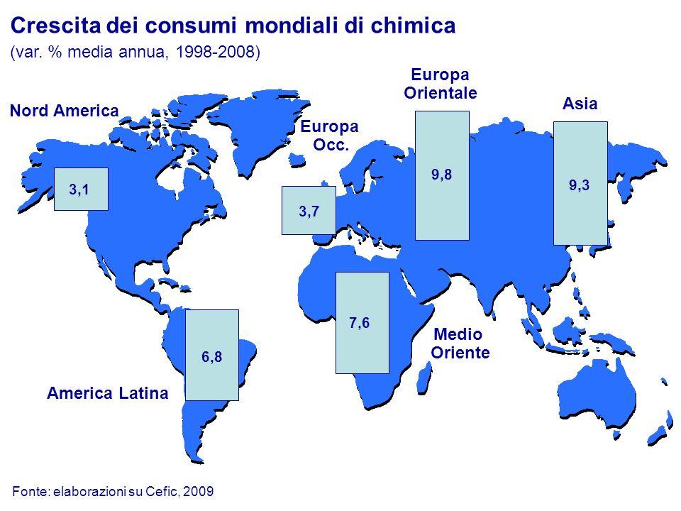 Saldo commerciale della chimica europea per settore e per area geografica (UE, miliardi di euro) Petrolchimica Inorganici di base Plastiche e fibre Chimica per il consumo Chimica fine e specialità 8,0 -0,8 1,9 7,5 11,7 Totale chimica28,2 1999 7,6 -1,9 8,6 15,8 16,9 47,0 2010 Fonte: Cefic Chemdata International, 2011 Europa non UE Nord America Asia Africa America Latina Oceania 1,5 5,2 3,2 3,4 1,6 Totale chimica28,2 19992010 13,0 11,2 4,1 6,4 5,4 1,8 47,0 Resto del Mondo7,11,9 Medio Oriente2,83,2