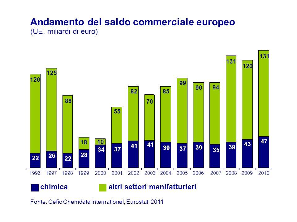 Fonte: Cefic Chemdata International, Eurostat, 2011 Andamento del saldo commerciale europeo (UE, miliardi di euro) chimicaaltri settori manifatturieri