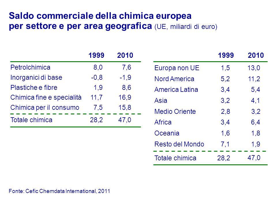 Saldo commerciale della chimica europea per settore e per area geografica (UE, miliardi di euro) Petrolchimica Inorganici di base Plastiche e fibre Ch