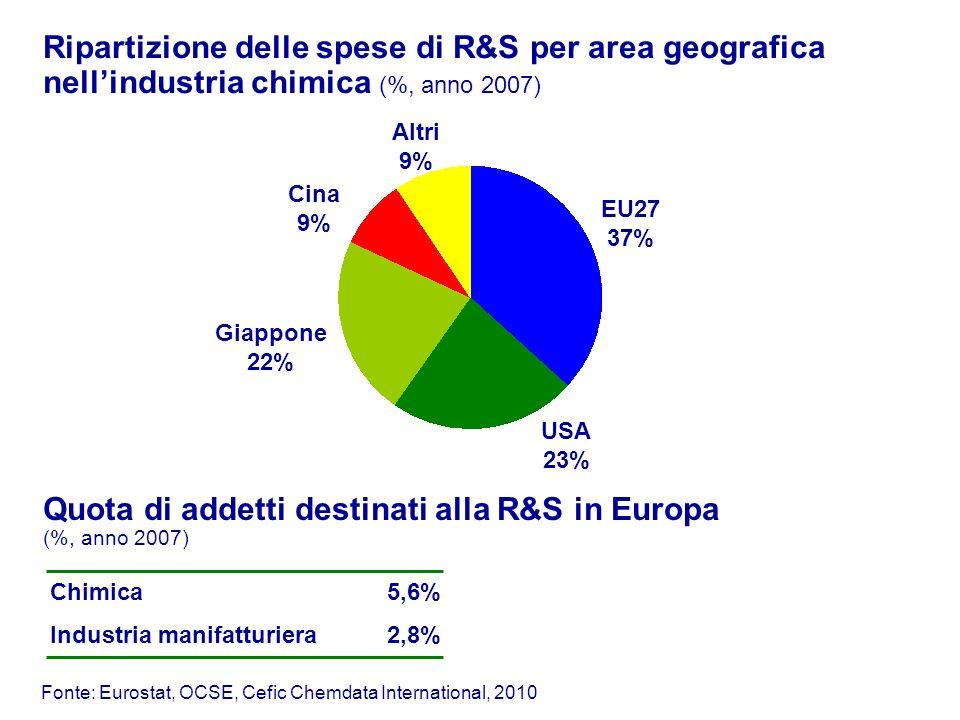 Quota di addetti destinati alla R&S in Europa (%, anno 2007) Industria manifatturiera Chimica5,6% 2,8% Ripartizione delle spese di R&S per area geogra