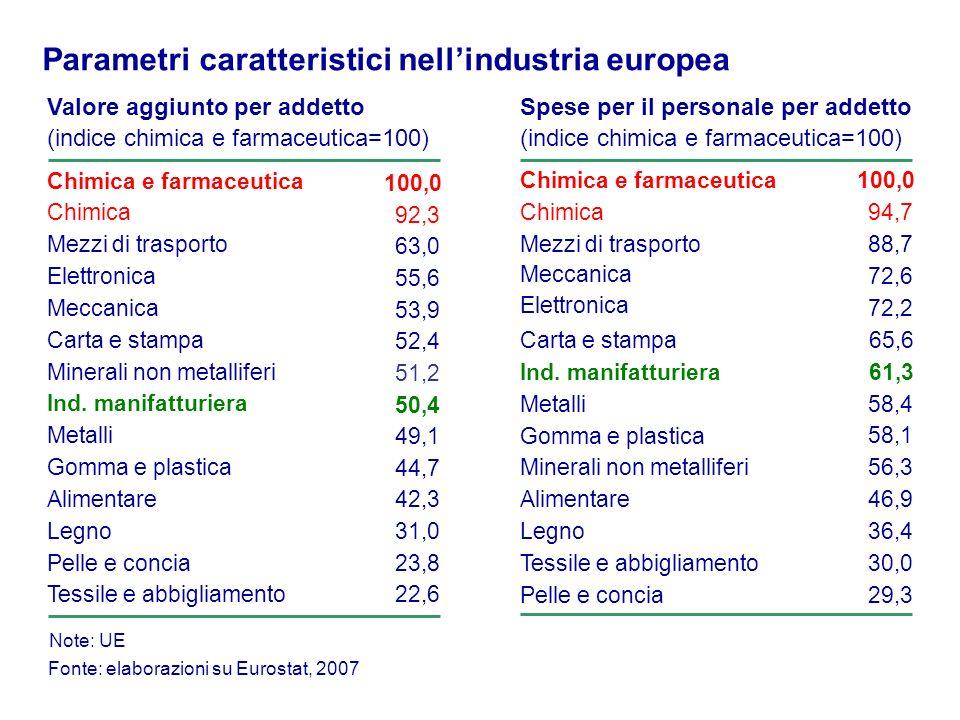 Valore aggiunto per addetto (indice chimica e farmaceutica=100) Fonte: elaborazioni su Eurostat, 2007 Chimica e farmaceutica 100,0 Mezzi di trasporto