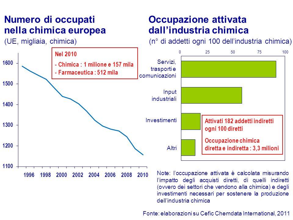 2006 Servizi, trasporti e comunicazioni Input industriali Investimenti Altri Occupazione attivata dallindustria chimica Fonte: elaborazioni su Cefic C
