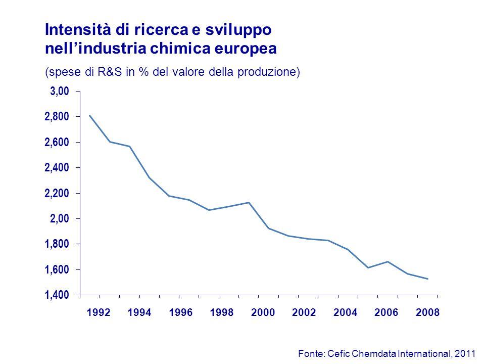 Fonte: Cefic Chemdata International, 2011 Intensità di ricerca e sviluppo nellindustria chimica europea 19921994199619982000200220042006 (spese di R&S