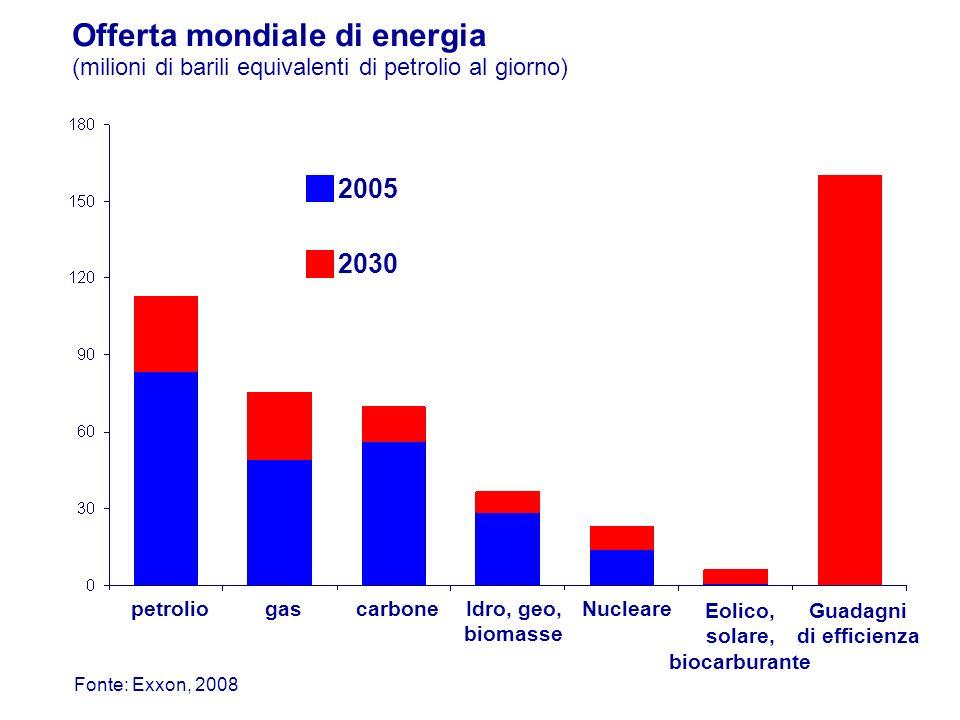 Offerta mondiale di energia (milioni di barili equivalenti di petrolio al giorno) 2005 2030 Fonte: Exxon, 2008 petroliogas carbone Idro, geo, biomasse