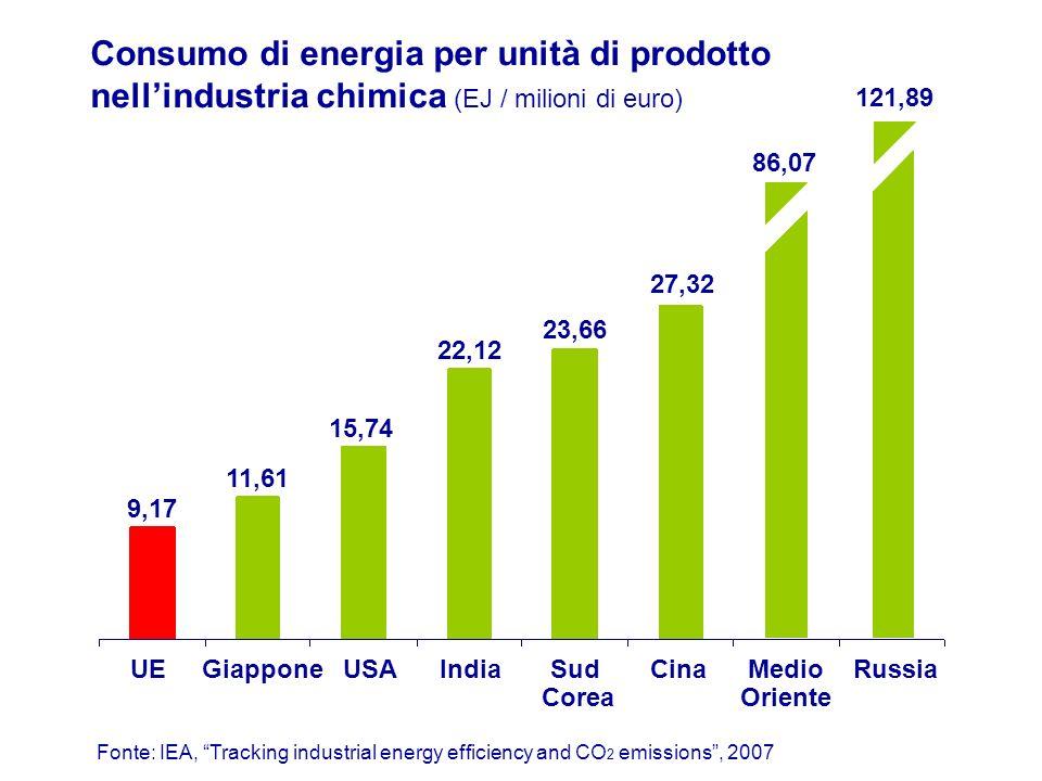 Consumo di energia per unità di prodotto nellindustria chimica (EJ / milioni di euro) Fonte: IEA, Tracking industrial energy efficiency and CO 2 emiss