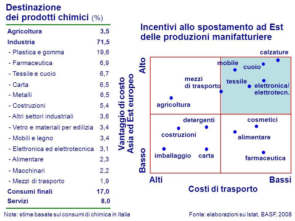 Quota di addetti destinati alla R&S in Europa (%, anno 2007) Industria manifatturiera Chimica5,6% 2,8% Ripartizione delle spese di R&S per area geografica nellindustria chimica (%, anno 2007) EU27 37% USA 23% Giappone 22% Cina 9% Altri 9% Fonte: Eurostat, OCSE, Cefic Chemdata International, 2010