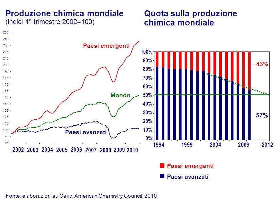 Fonte: elaborazioni su Cefic, American Chemistry Council, 2010 Quota sulla produzione chimica mondiale Paesi emergenti Paesi avanzati 1994199920042009