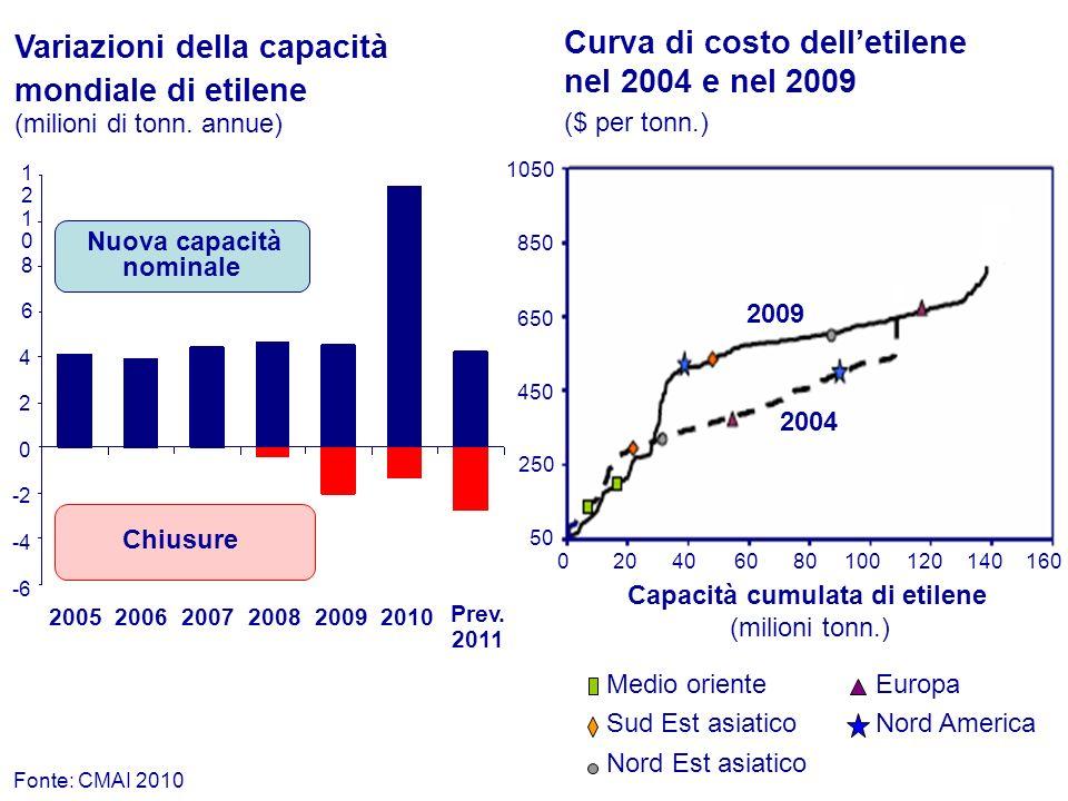 Curva di costo delletilene nel 2004 e nel 2009 ($ per tonn.) Capacità cumulata di etilene (milioni tonn.) 020406080100120140160 50 250 450 650 850 105