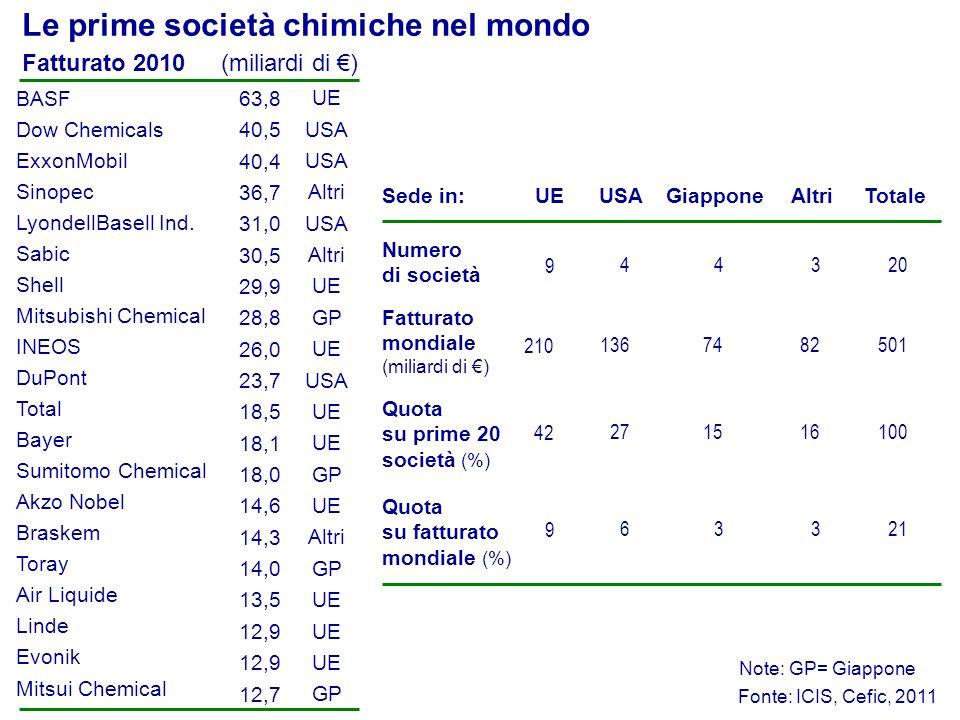 Fatturato 2010 (miliardi di ) Fonte: ICIS, Cefic, 2011 BASF63,8 Dow Chemicals Shell LyondellBasell Ind. ExxonMobil Sinopec INEOS Sabic 28,8 Mitsubishi