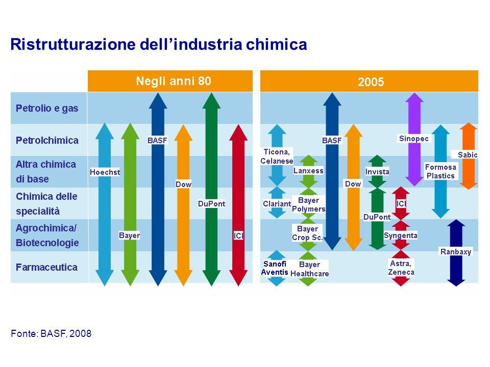 Fonte: BASF, 2008 Ristrutturazione dellindustria chimica