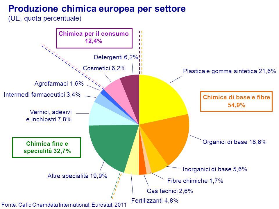 Produzione chimica dellUE per paese - 2010 Fonte: Cefic Chemdata international, Federchimica, 2011 Germania 28,8% Francia 15,5% Regno Unito 9,1% ITALIA 10,7% Paesi Bassi 9,5% Spagna 6,8% Belgio 6,3% Altri 13,3% Quota sul totale UE27 Germania Francia ITALIA Regno Unito Spagna Belgio Paesi Bassi UE15 141,6 76,1 52,6 44,7 33,4 30,9 46,7 459,2 miliardi di euro UE27491,4 Polonia Rep.