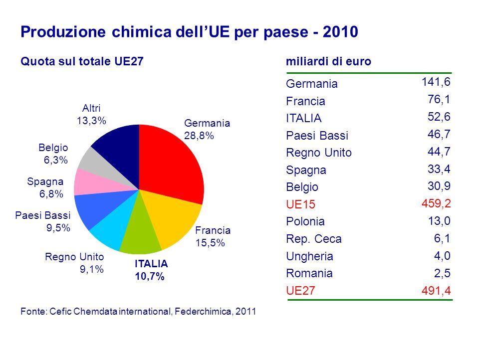 Ripartizione dellexport chimico mondiale per area geografica Fonte: Cefic Chemdata International, Eurostat, 2011 EU27 44% Asia 33% NAFTA 14% Resto dEuropa 5% Africa e Oceania 2% America Latina 2% Note: incluso il commercio intra-area Quota sul totale