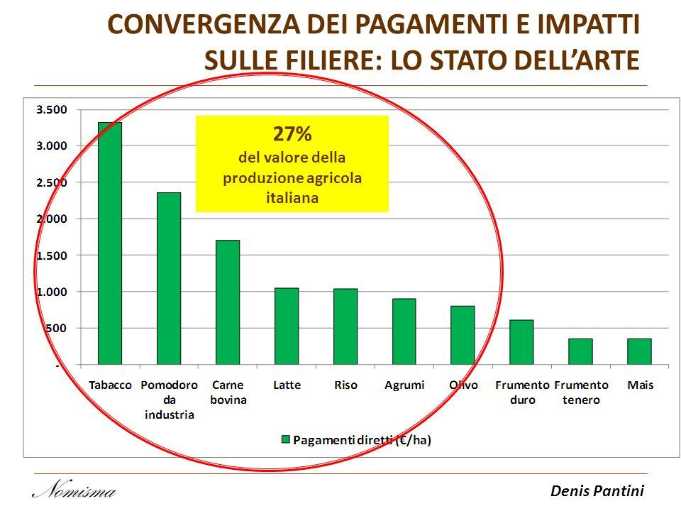 Denis Pantini CONVERGENZA DEI PAGAMENTI E IMPATTI SULLE FILIERE: LO STATO DELLARTE 27% del valore della produzione agricola italiana