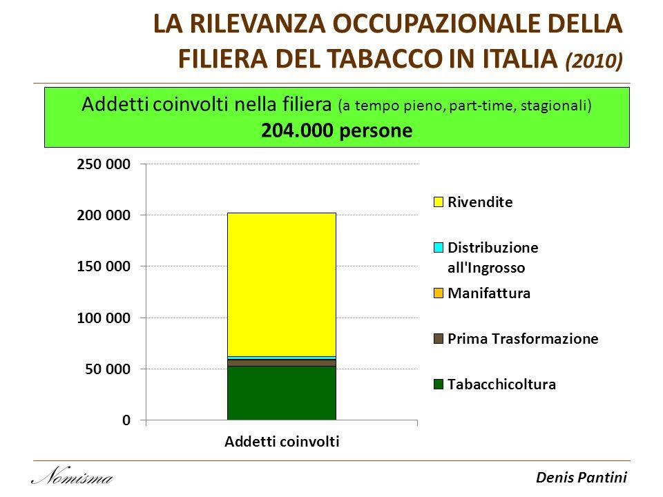 Denis Pantini Addetti coinvolti nella filiera (a tempo pieno, part-time, stagionali) 204.000 persone LA RILEVANZA OCCUPAZIONALE DELLA FILIERA DEL TABA