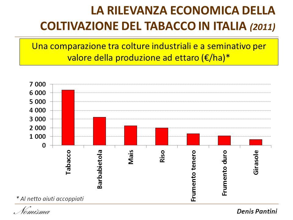 Denis Pantini Una comparazione tra colture industriali e a seminativo per valore della produzione ad ettaro (/ha)* LA RILEVANZA ECONOMICA DELLA COLTIV
