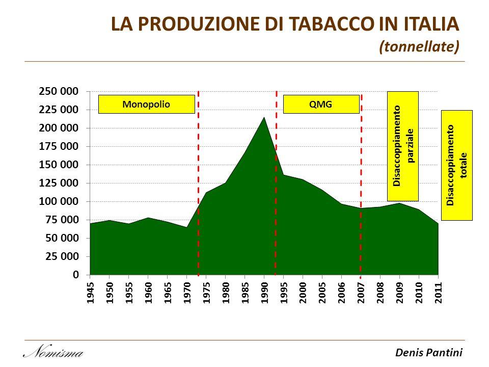 Denis Pantini LA PRODUZIONE DI TABACCO IN ITALIA (tonnellate) MonopolioQMG Disaccoppiamento parziale Disaccoppiamento totale