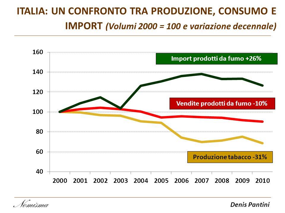 Denis Pantini ITALIA: UN CONFRONTO TRA PRODUZIONE, CONSUMO E IMPORT (Volumi 2000 = 100 e variazione decennale) Vendite prodotti da fumo -10% Produzion