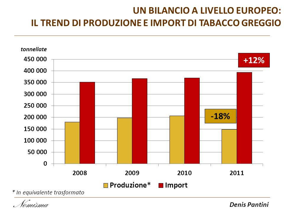 Denis Pantini UN BILANCIO A LIVELLO EUROPEO: IL TREND DI PRODUZIONE E IMPORT DI TABACCO GREGGIO tonnellate +12% -18% * In equivalente trasformato