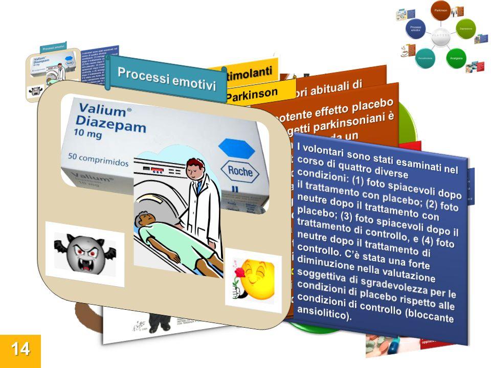 Università degli Studi di Perugia 14 Parkinson Depressione Analgesia Psicostimolante Processi emotivi