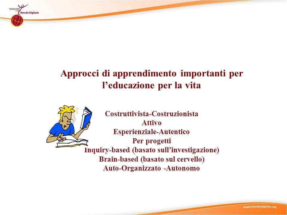 Basato sullinvestigazion e Approcci di apprendimento importanti per leducazione per la vita Esperienziale Autentico Esperienziale Autentico Costruttivista Costruzionista Costruttivista Costruzionista Brain-based Per progetti Attivo Auto-organizzato Autonomo Auto-organizzato Autonomo