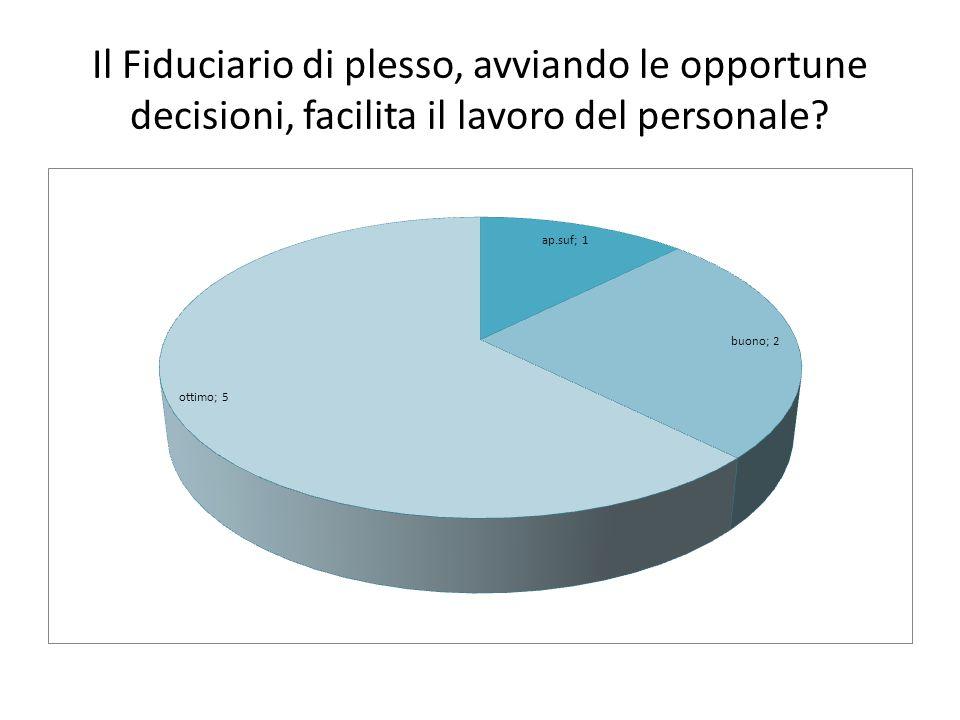 Il Fiduciario di plesso, avviando le opportune decisioni, facilita il lavoro del personale