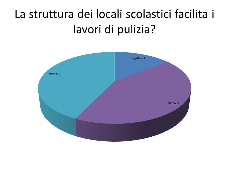 La struttura dei locali scolastici facilita i lavori di pulizia