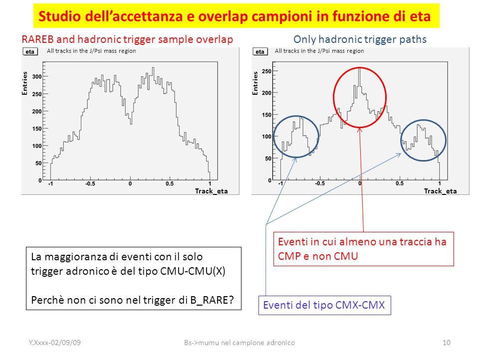 Studio dellaccettanza e overlap campioni in funzione di eta All tracks in the J/Psi mass region Track_eta Entries RAREB and hadronic trigger sample ov