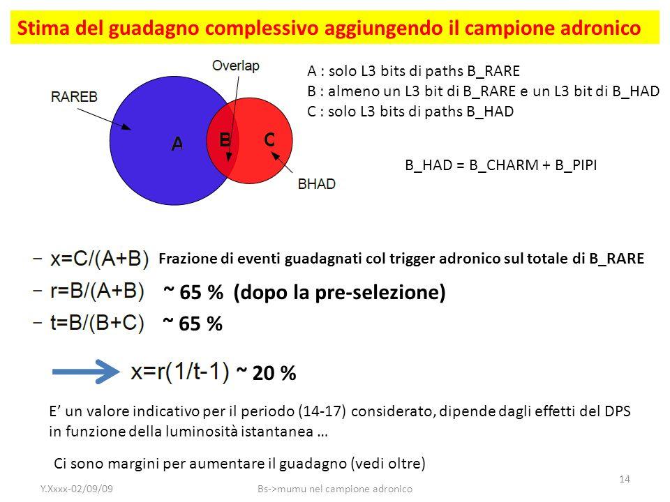 Stima del guadagno complessivo aggiungendo il campione adronico ~ 65 % (dopo la pre-selezione) ~ 65 % ~ 20 % Frazione di eventi guadagnati col trigger