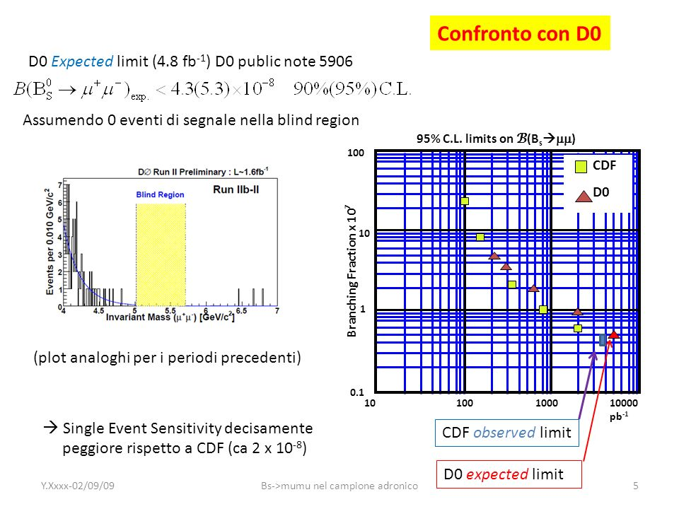 Motivazioni dello ricerca del B s nel campione del trigger adronico Idea di fondo: sfruttare lexpertise del gruppo di Pisa nei decadimenti a due corpi del B per trasferire/integrare nella search di CDF gli strumenti derivati dagli studi per il B hh con i seguenti obbiettivi principali: a)Aggiungere statistica al campione ottenuto col trigger di muone nei paths B_RARE b)Dimostrare che CDF può controllare il risultato ottenuto con lanalisi standard nel campione del trigger di muone con lanalisi corrispondente del (sotto)campione ottenuto con un trigger totalmente indipendente (adronico).