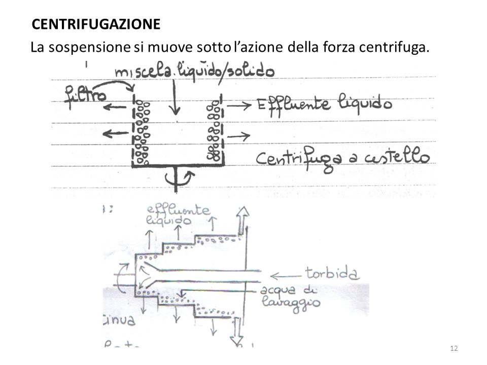 CENTRIFUGAZIONE La sospensione si muove sotto lazione della forza centrifuga. 12
