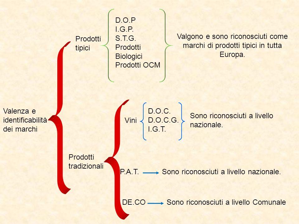 Valenza e identificabilità dei marchi Prodotti tipici Prodotti tradizionali D.O.P I.G.P. S.T.G. Prodotti Biologici Prodotti OCM Valgono e sono riconos