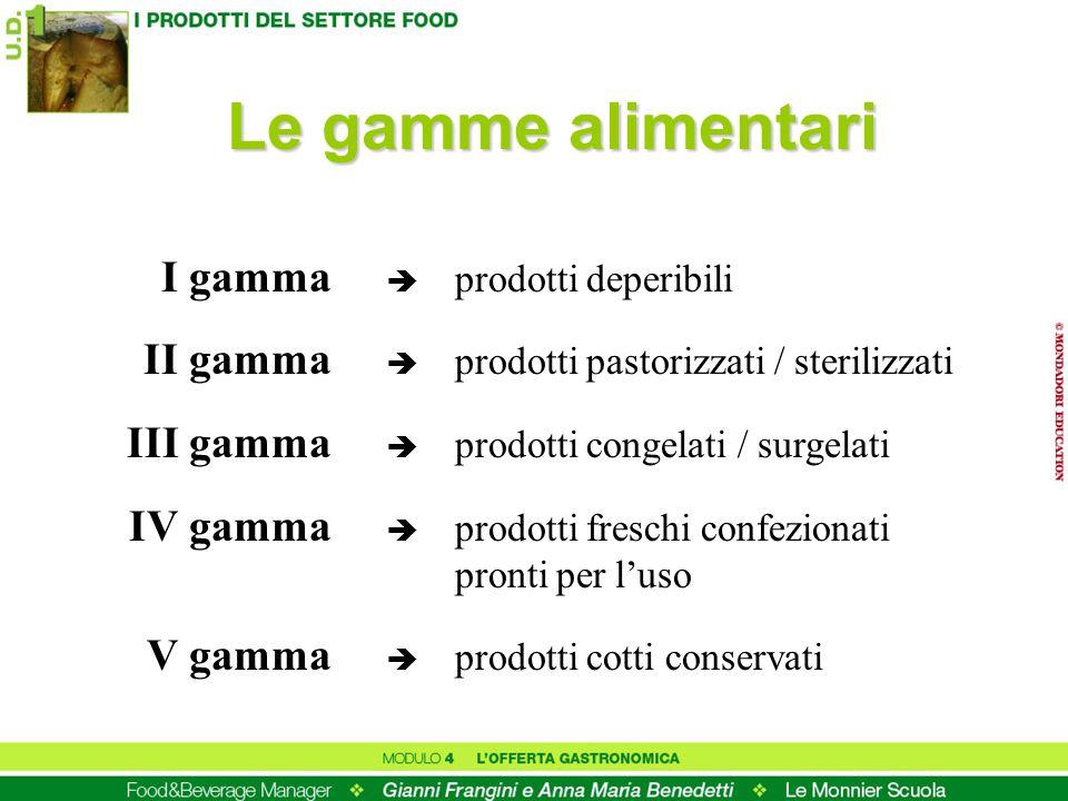 Le gamme alimentari I gamma prodotti deperibili II gamma prodotti pastorizzati / sterilizzati III gamma prodotti congelati / surgelati IV gamma prodot